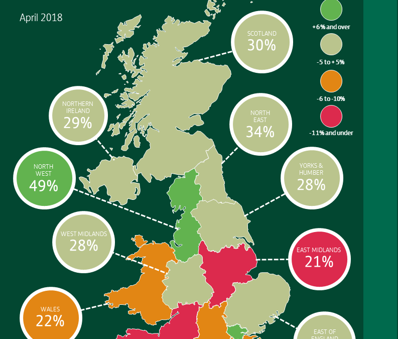 BUSINESS CONFIDENCE IN THE NORTH EAST RISES